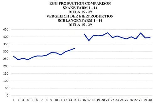 scala_eierproduktion